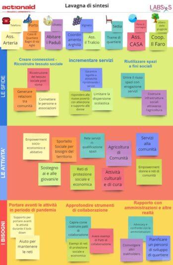 Innovare i sistemi di welfare:  un programma di ActionAid  e Labsus di resilienza e contrasto alle diseguaglianze